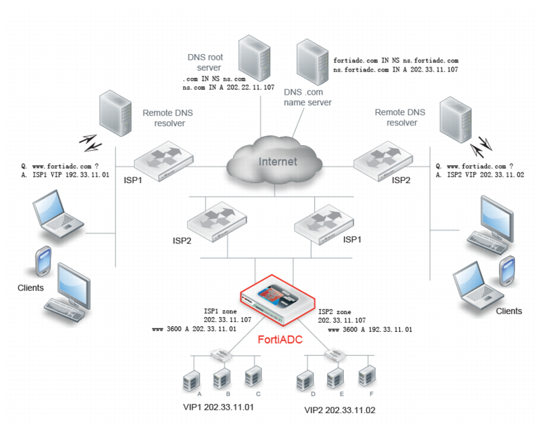 reinforce internet dns secur - 771×606