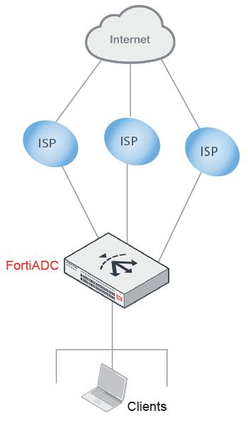 Link load balancing basics