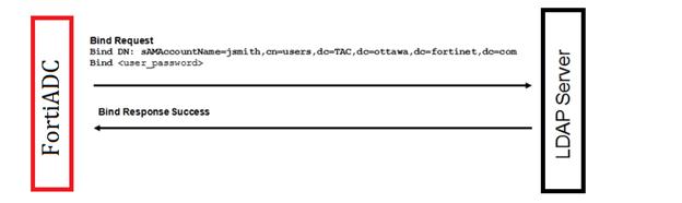 Using an LDAP authentication server