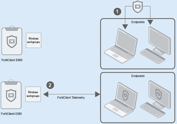 Deploying FortiClient software to endpoints