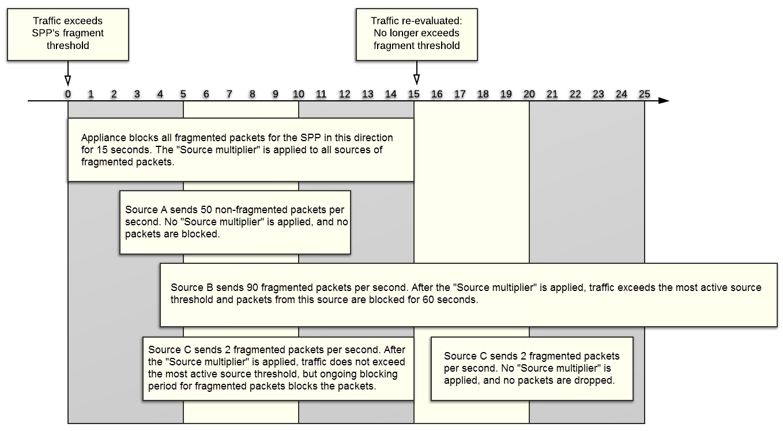 Understanding FortiDDoS Prevention Mode