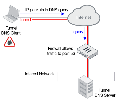 Understanding FortiDDoS DNS attack mitigation