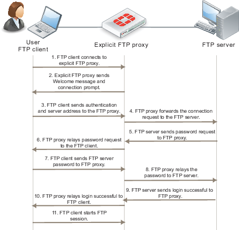 The FortiGate explicit FTP proxy