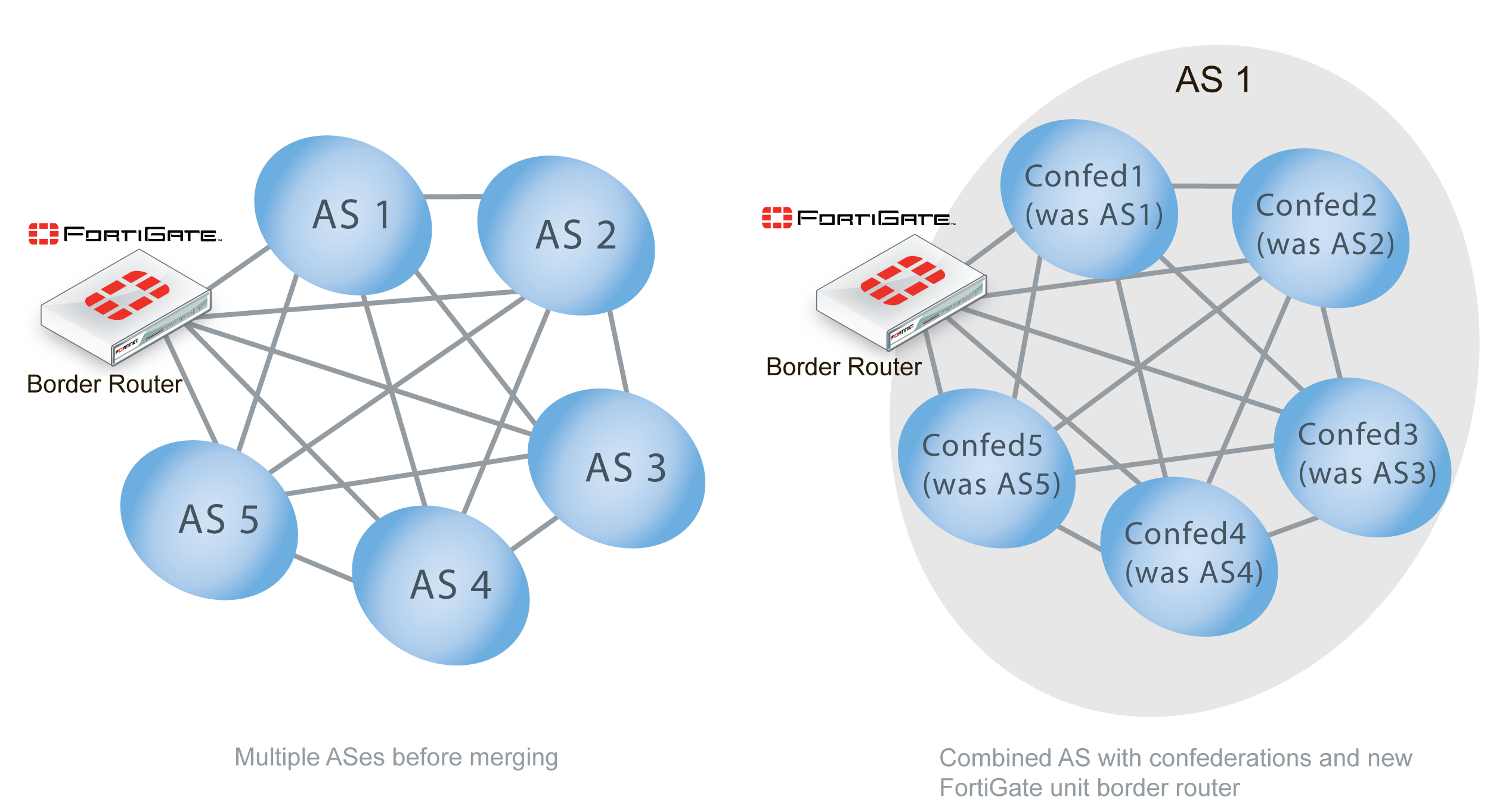 BGP background and concepts