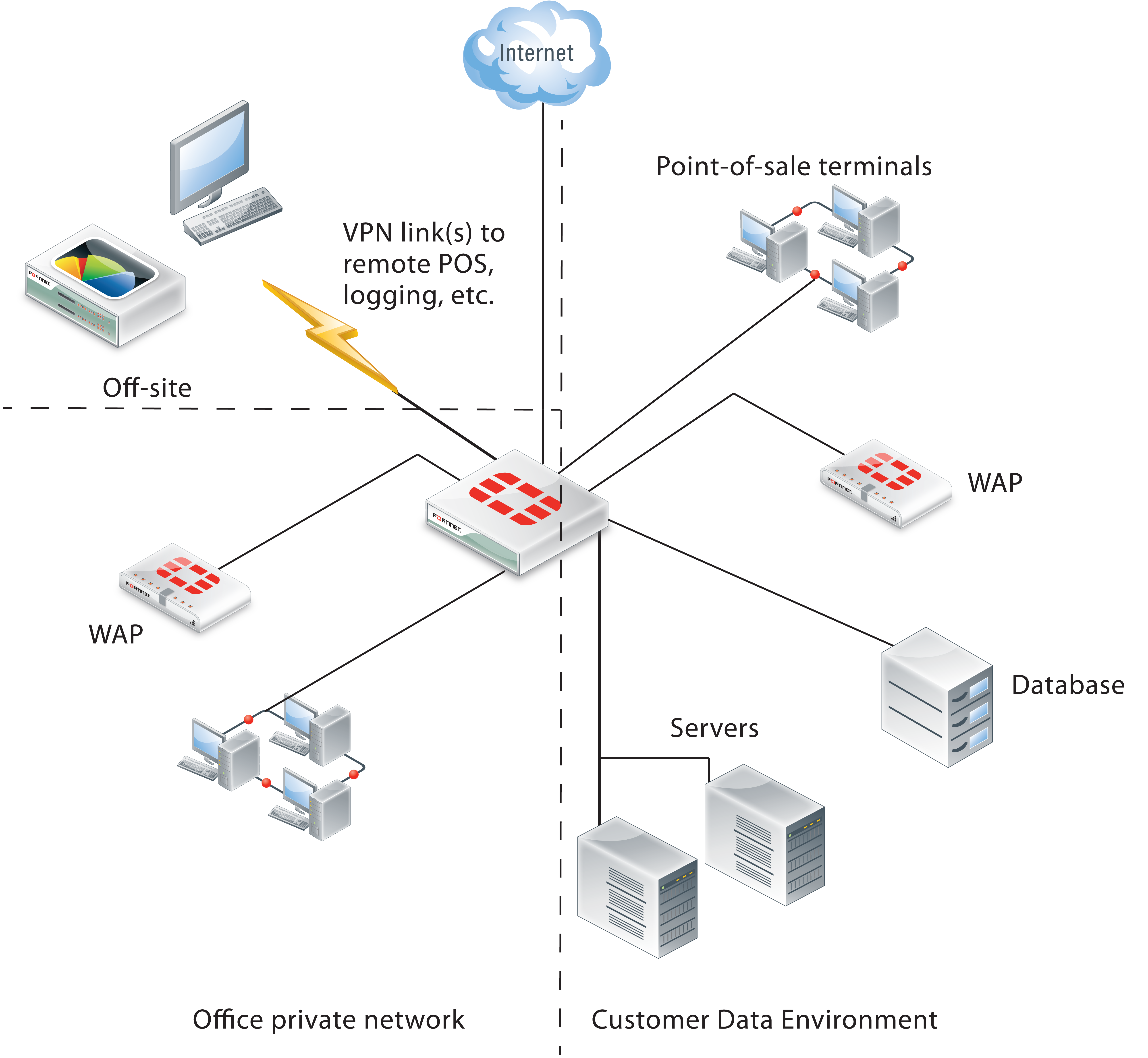 Configuring Fortigate Units For Pci Dss Compliance Dialup Internet Connection Diagram Medical Alert Systems Enterprise Network With A Cardholder Data Environment