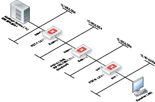 Example fortigate pim-sm configuration using a static rp.