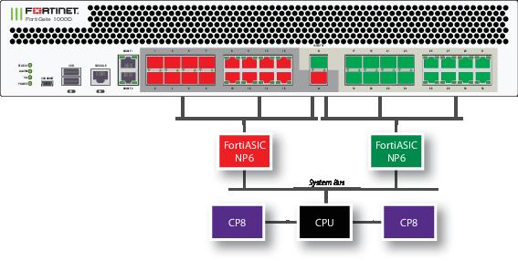 FortiGate-1000D fast path architecture