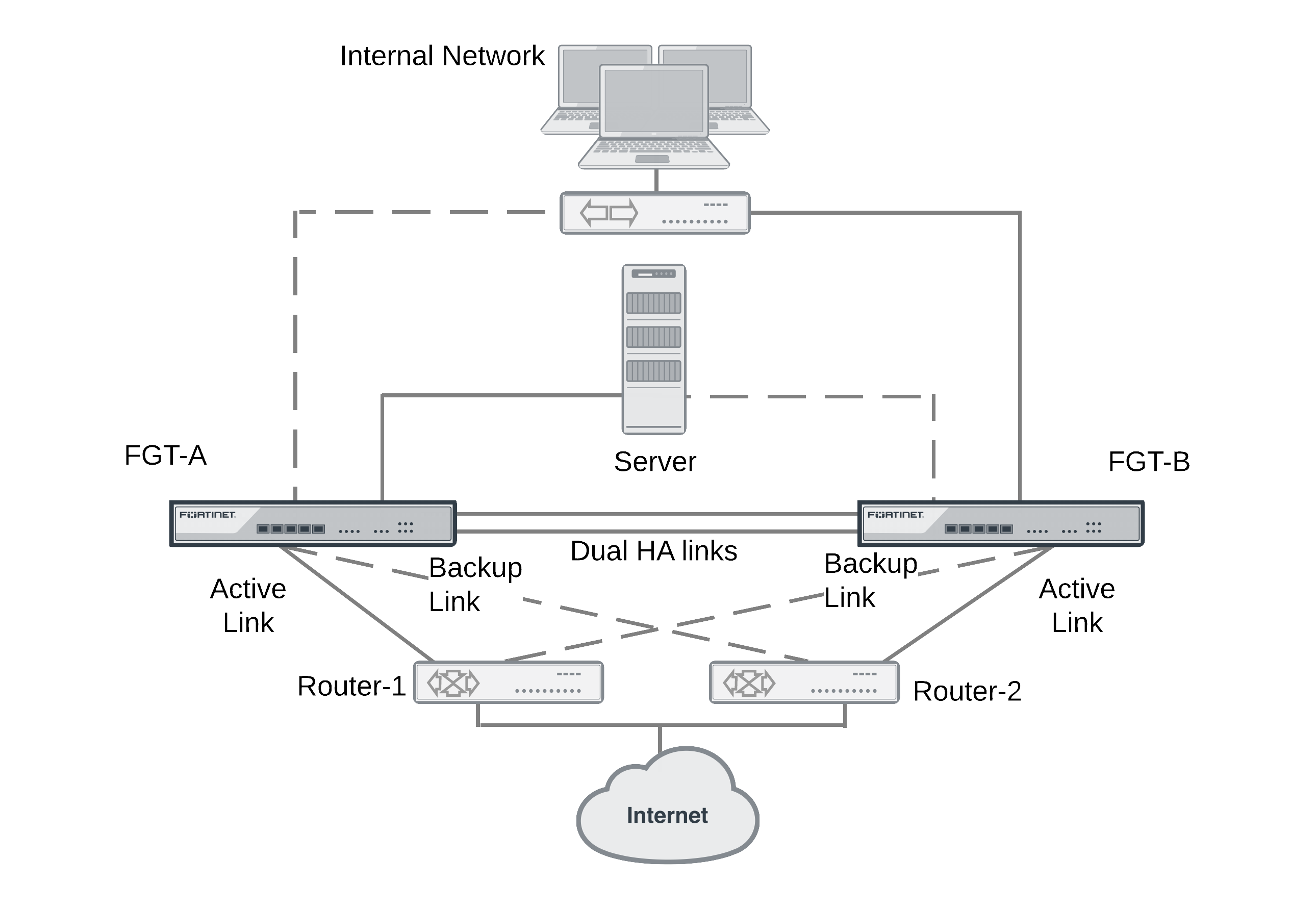 Solving the High Availability problem