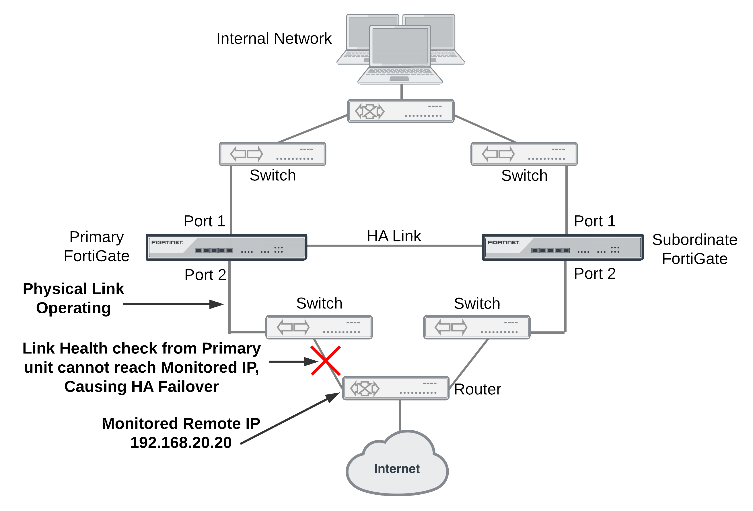 Ha And Failover Protection Sha1 Block Diagram Example Remote Ip Monitoring Topology