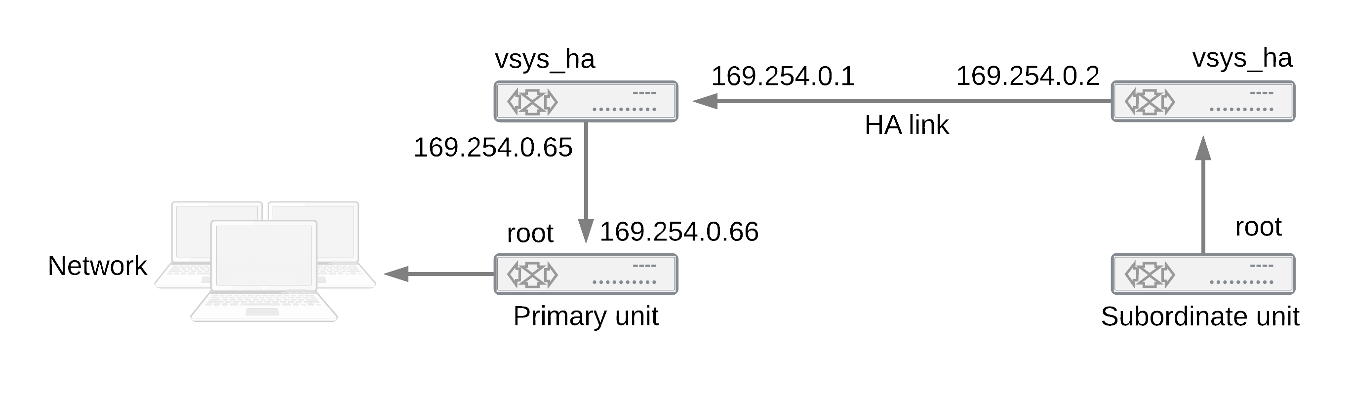 Operating a cluster