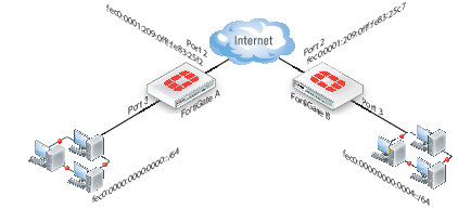 Site-to-site IPv6 over IPv6 VPN example