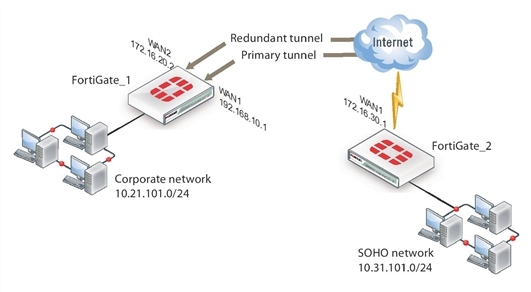 Partially-redundant route-based VPN example