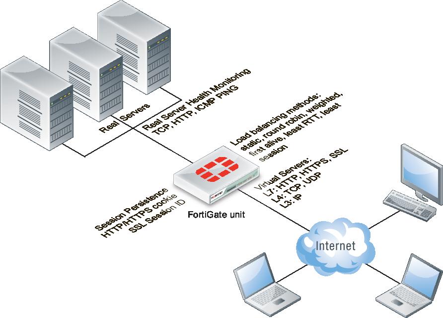Configuring load balancing