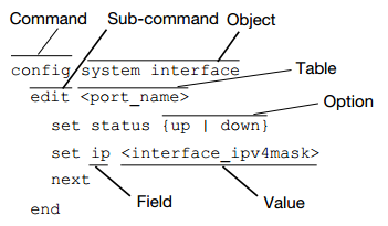 Cisco Shutdown Interface Command