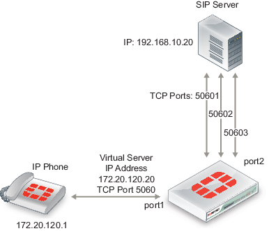 FortiGate VoIP solutions–SIP