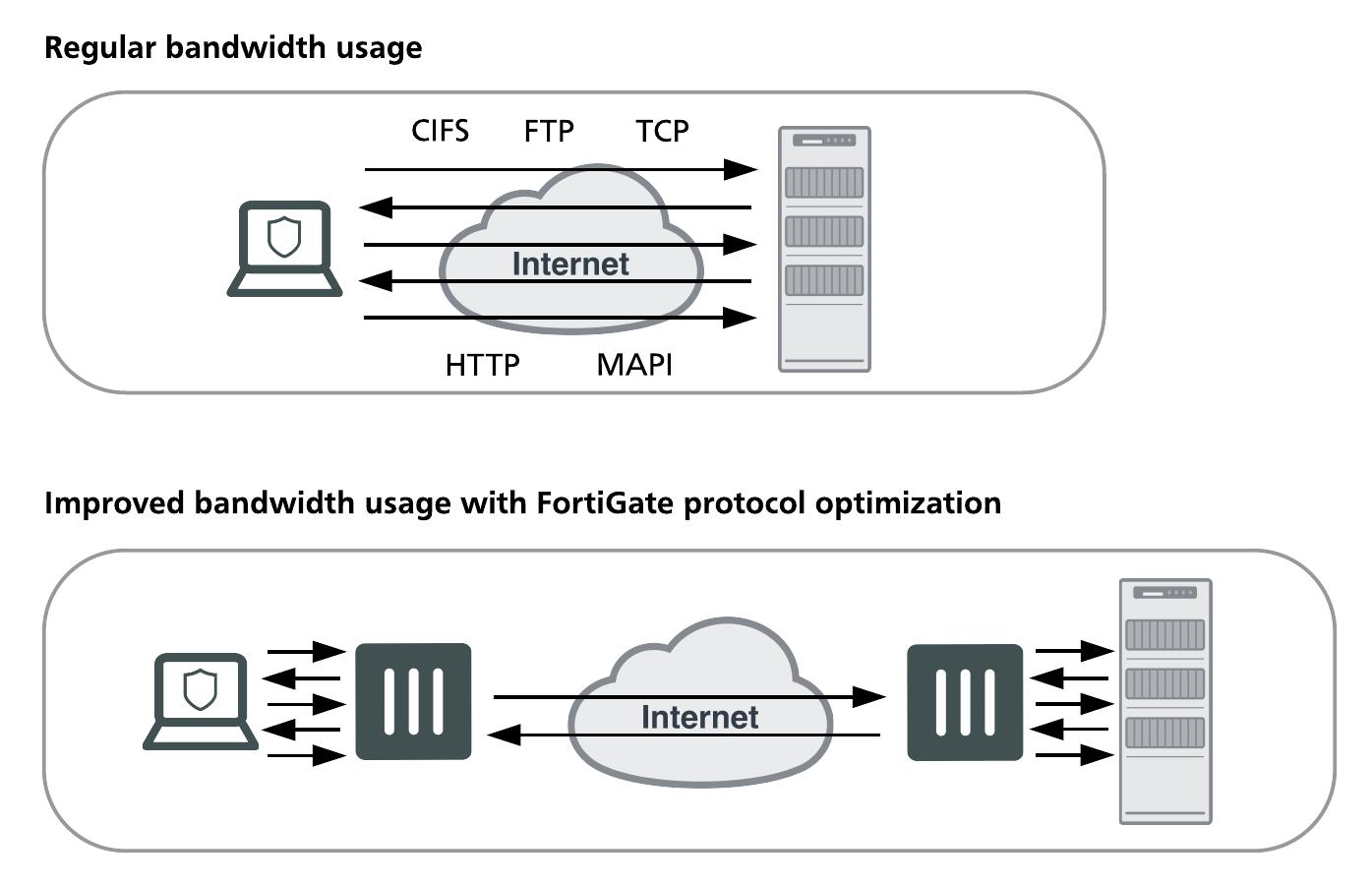Inside FortiOS: WAN Optimization