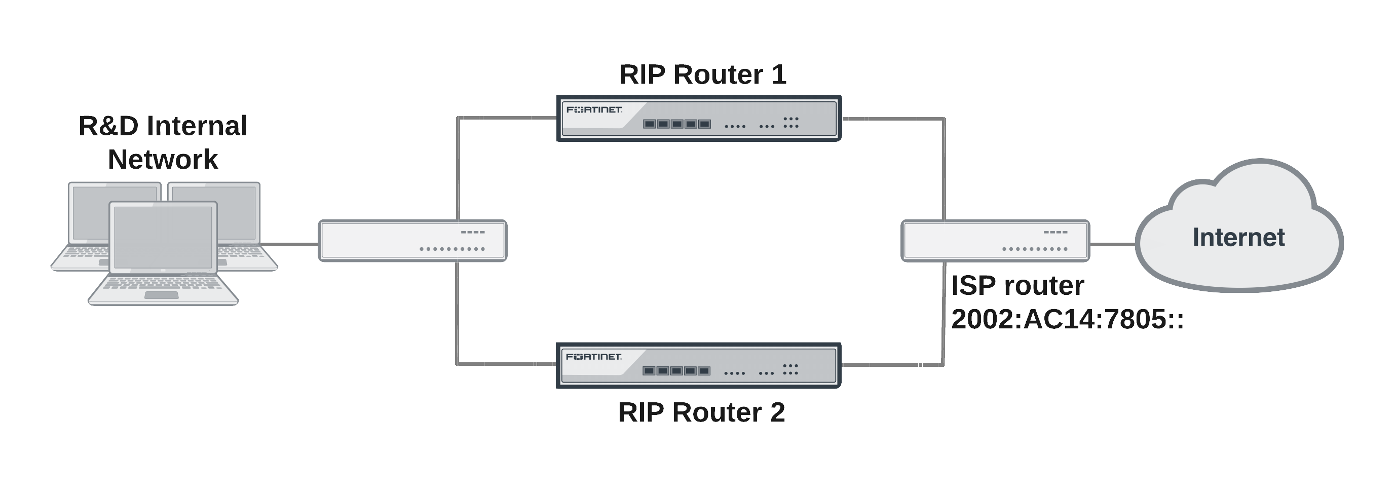 RIPng — RIP and IPv6
