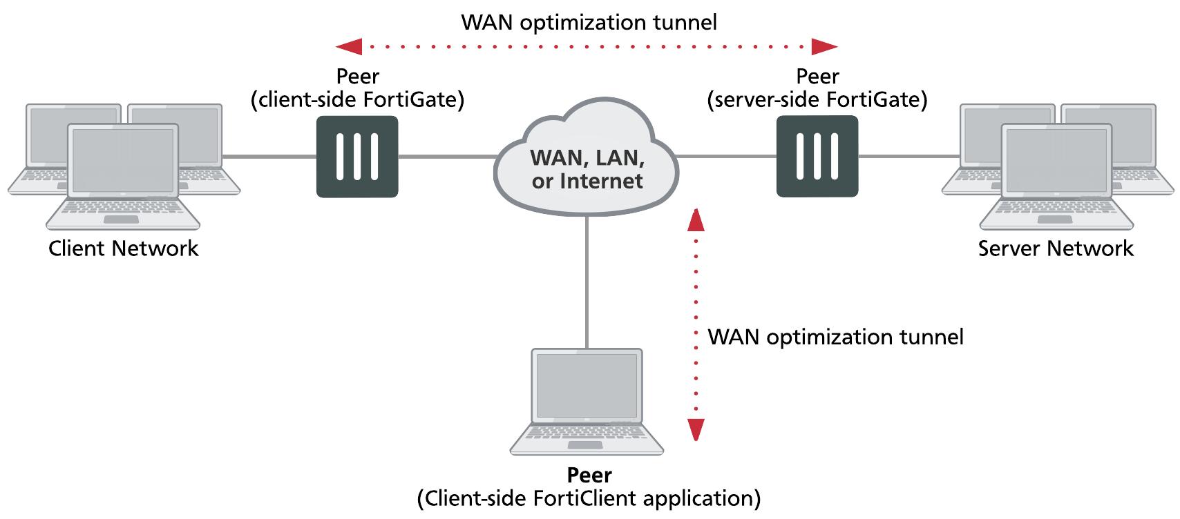 Configuring WAN optimization