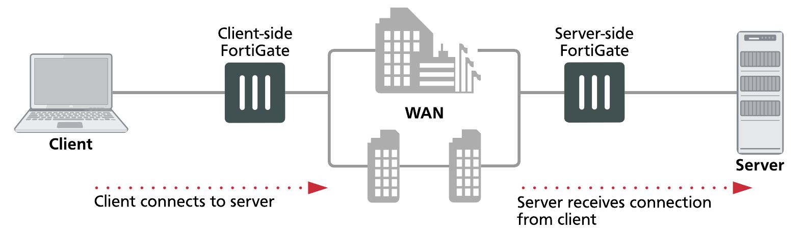 short note on wan