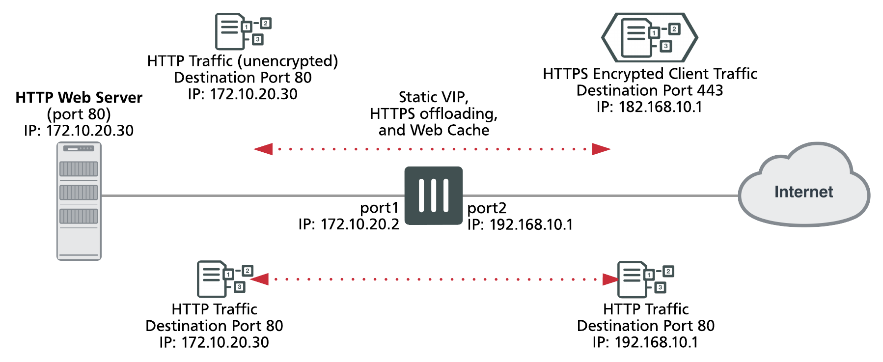 Web caching and SSL offloading