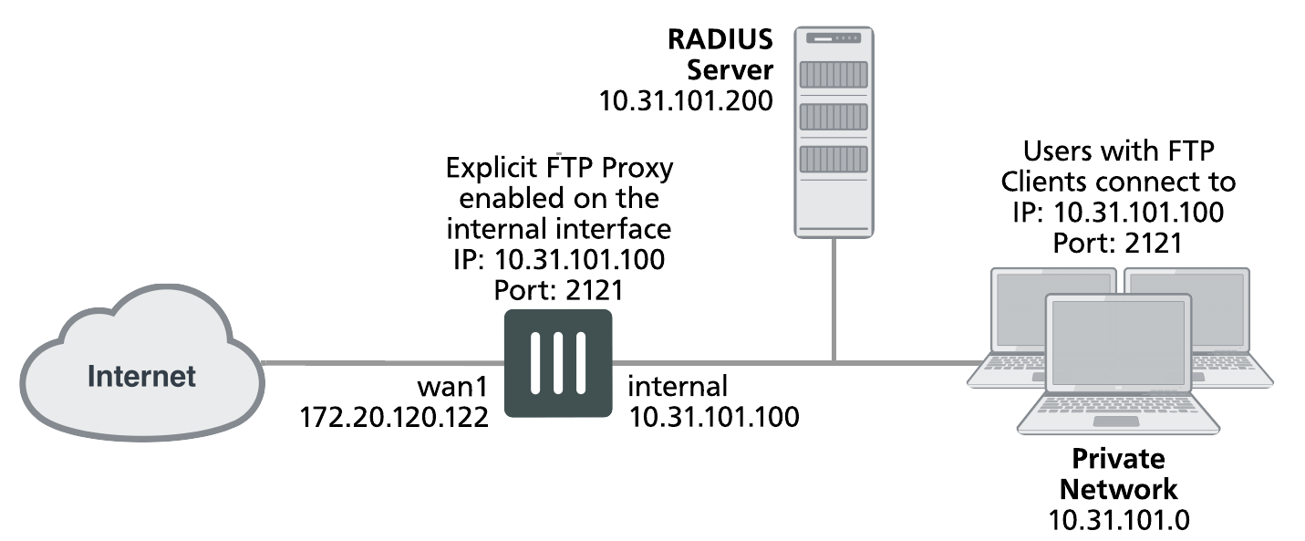 The FortiGate explicit FTP proxy