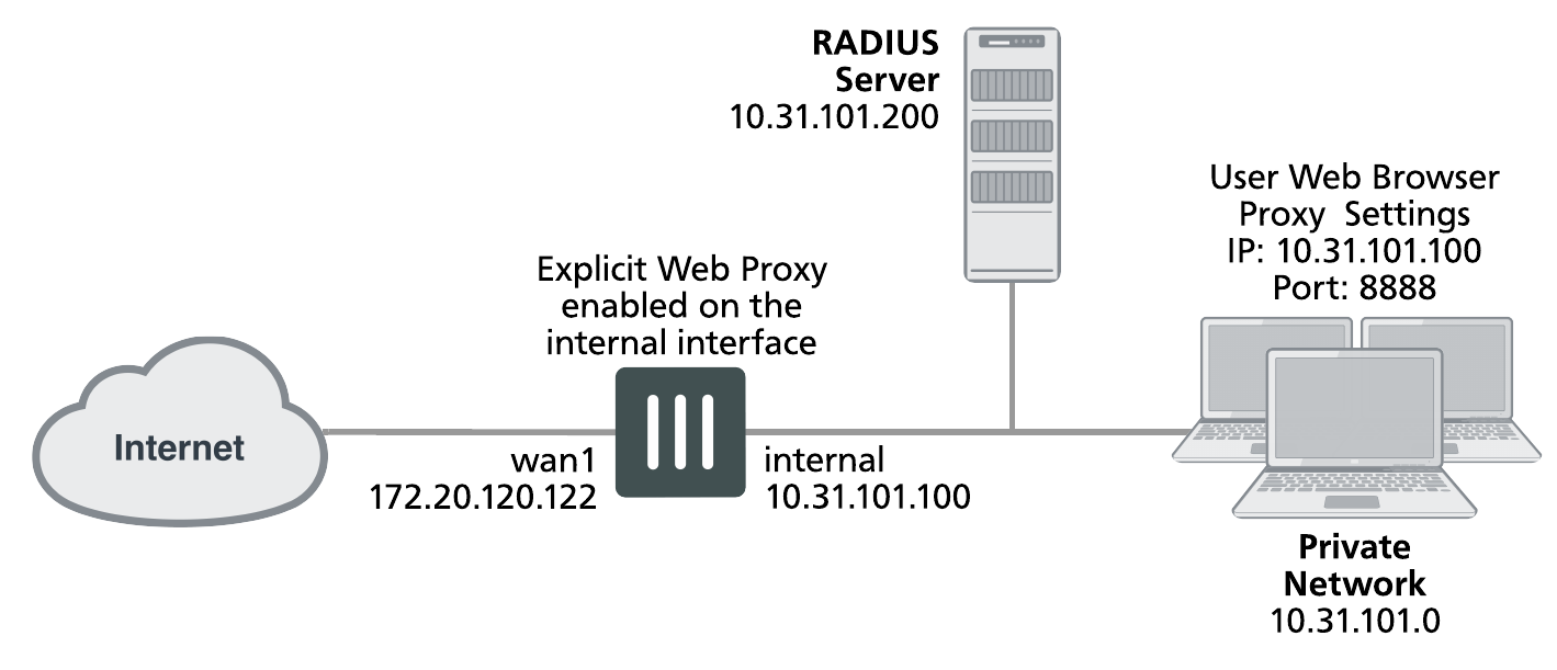 The FortiGate explicit web proxy