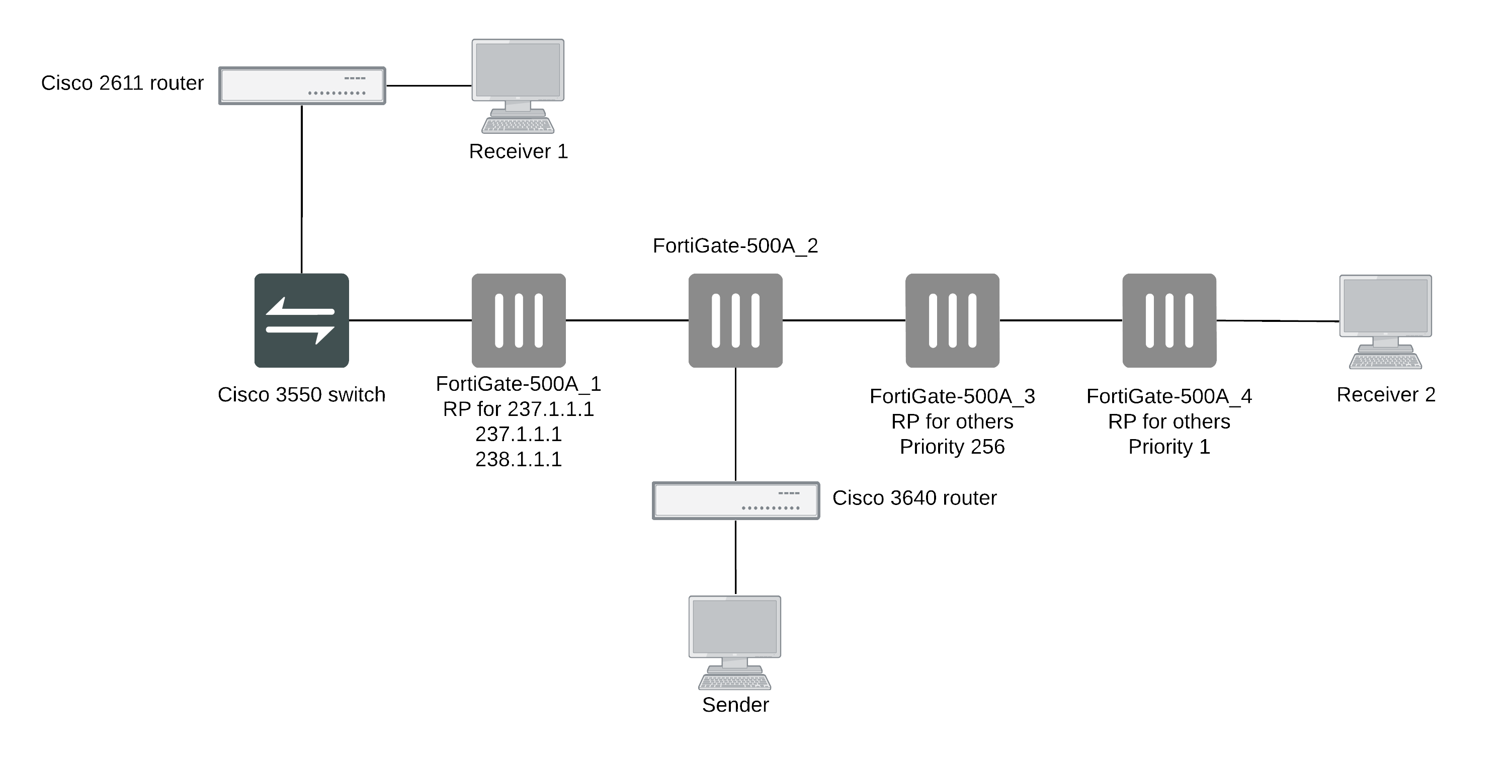 Example PIM configuration that uses BSR to find the RP