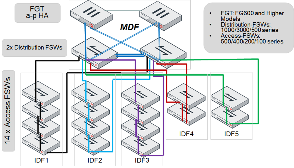 Network Topologies For Managed Fortiswitch Carrier Limit Switch Wiring Diagram The Fortilink Connection To Each Distribution You Create A Split Interface An Aggregate Which Contains One Active Link And