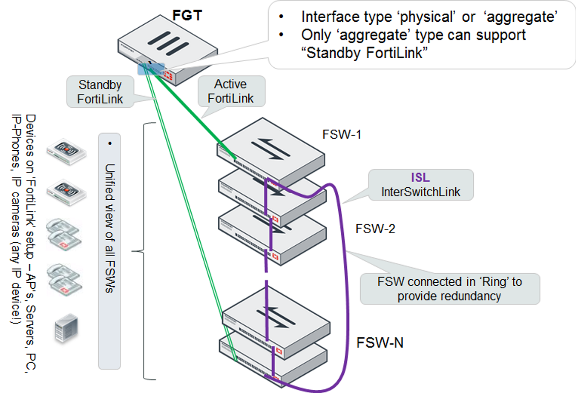 Network Topologies For Managed Fortiswitch Carrier Limit Switch Wiring Diagram Optionally You Can Connect A Standby Fortilink Connection To The Last This Configuration Create Split Interface An