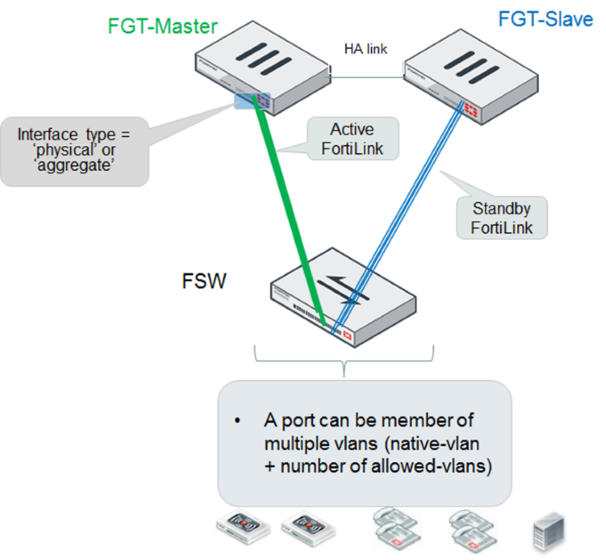Network Topologies for Managed FortiSwitch