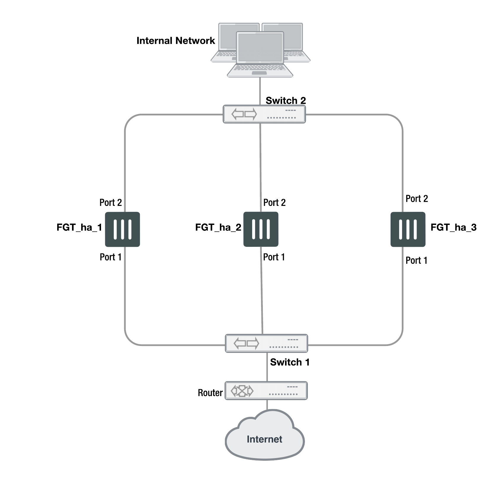 Clusters Of Three Or Four Fortigates How To Install A 3way Switch Option 7 Home Improvement Web Connecting The Network Interfaces Cluster
