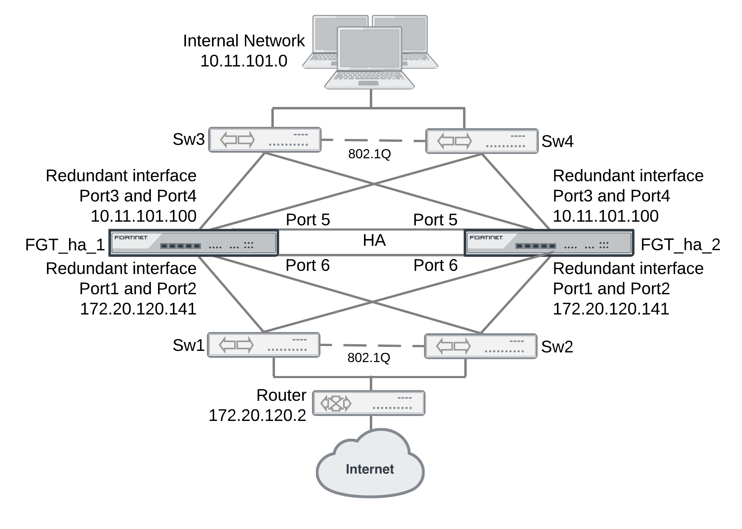 Example full mesh HA configuration