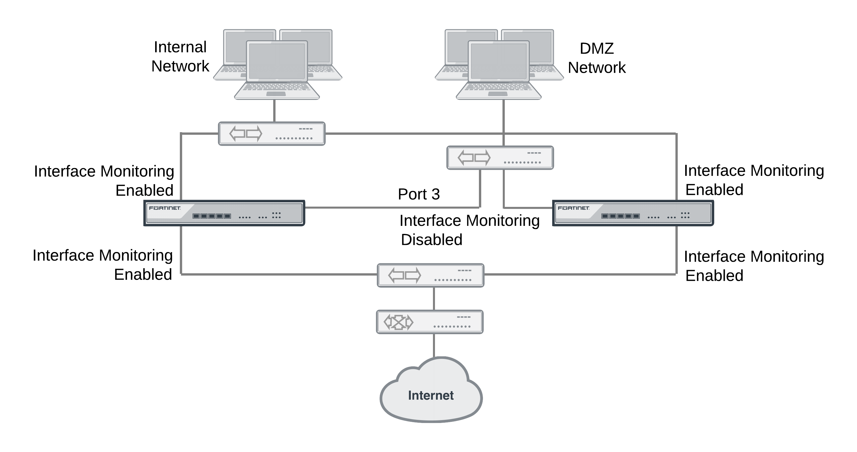 High availability with two fortigates fortinet cookbook.