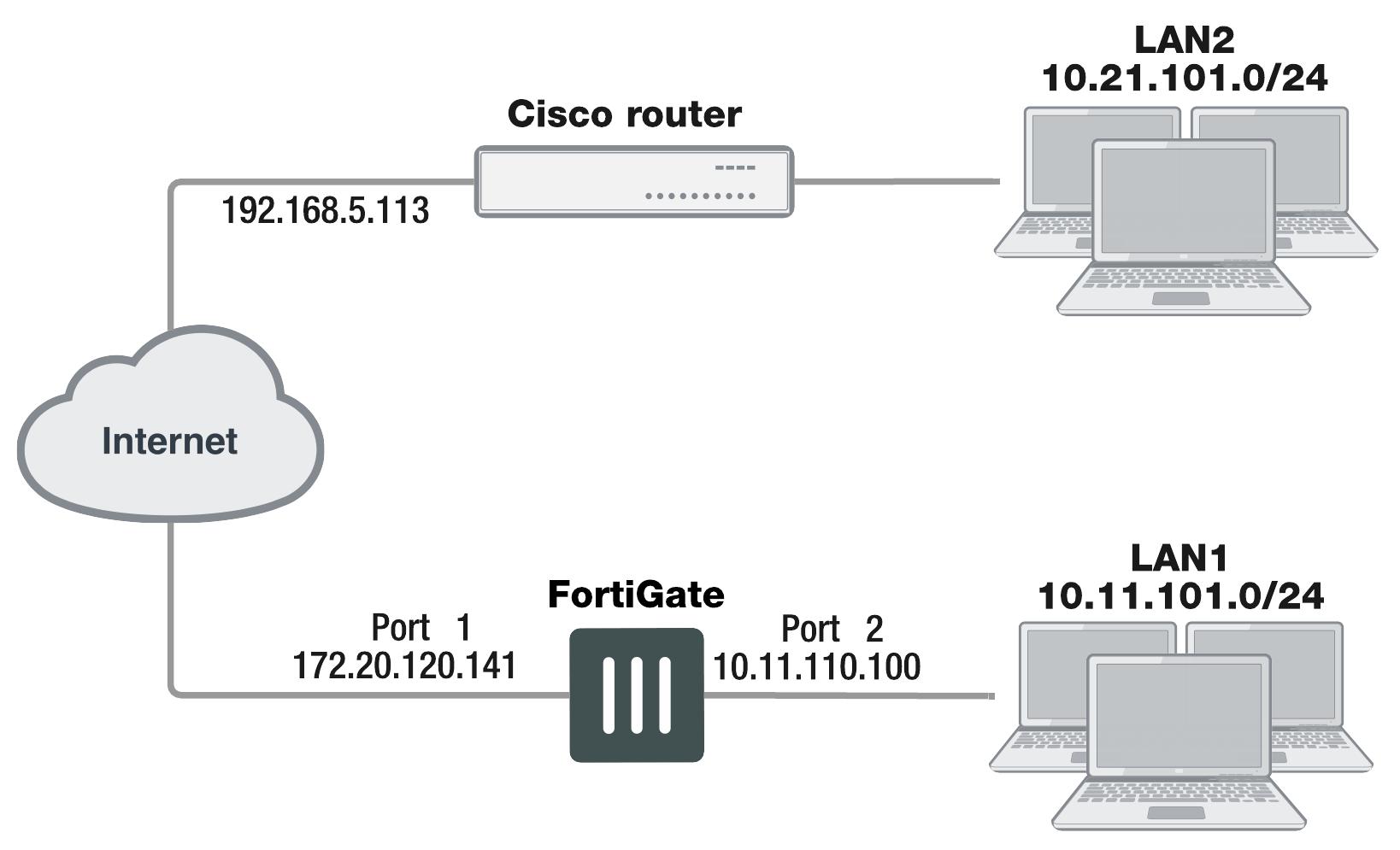 GRE over IPsec (Cisco VPN)
