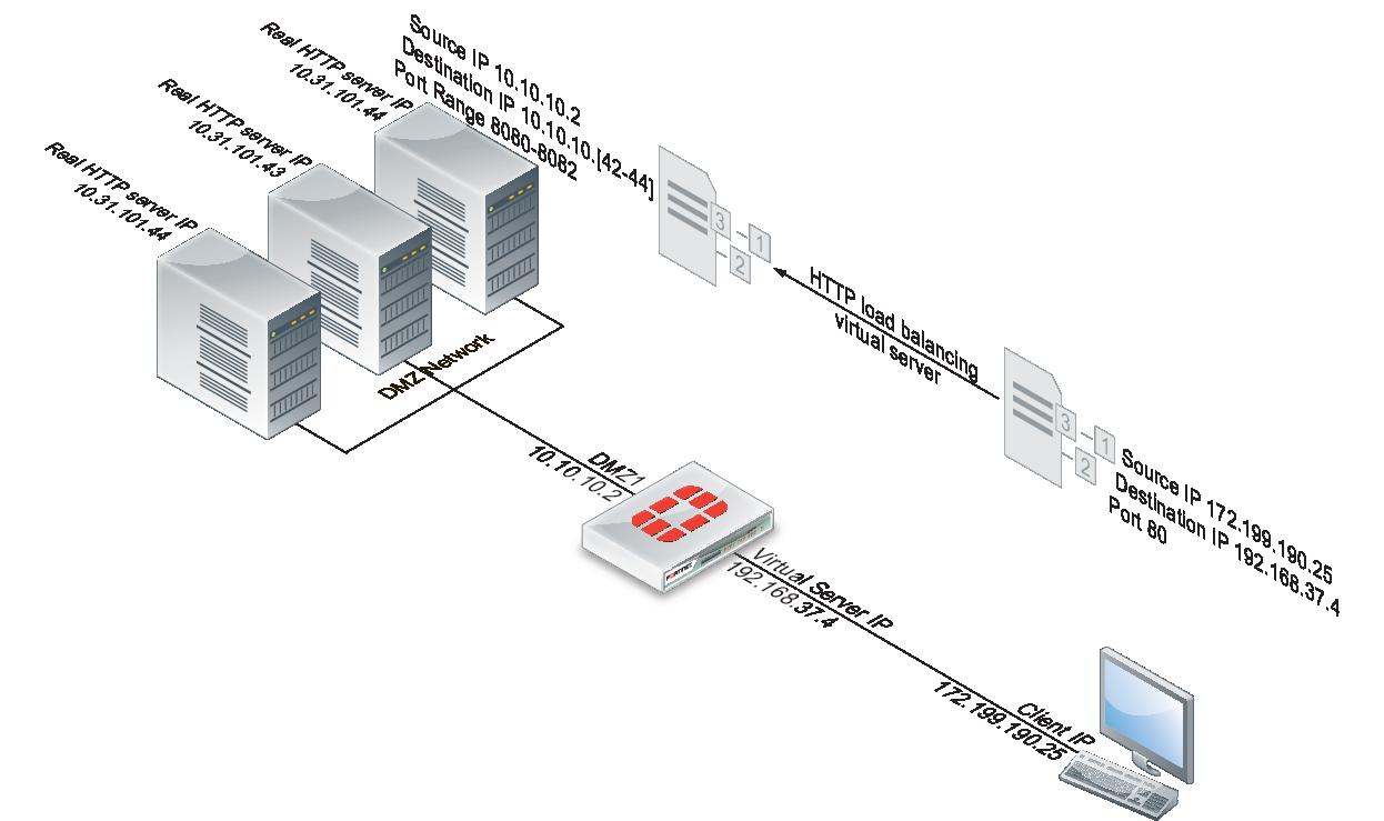 Example Adding a server load balance port forwarding virtual IP