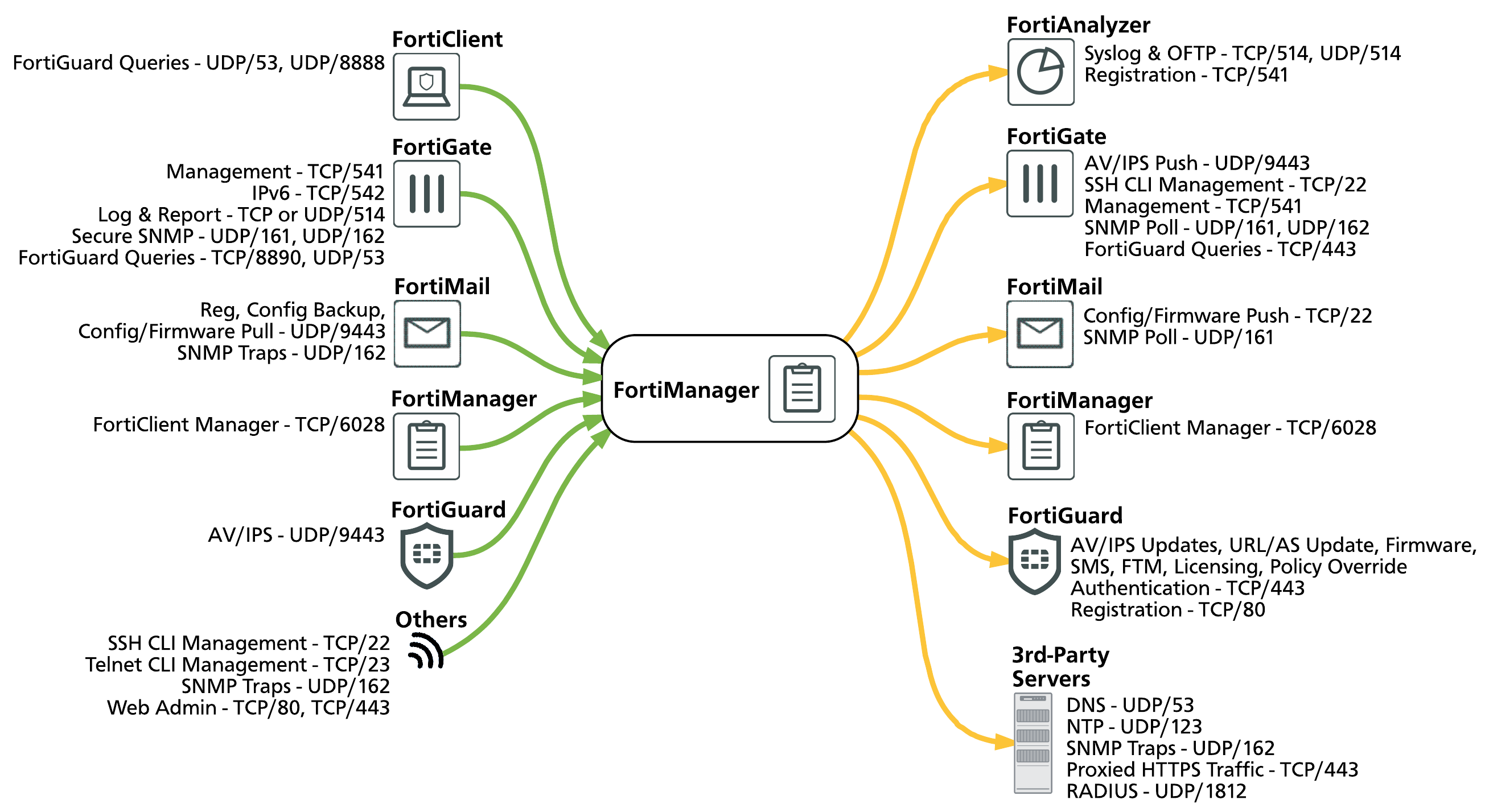 FortiManager Open Ports