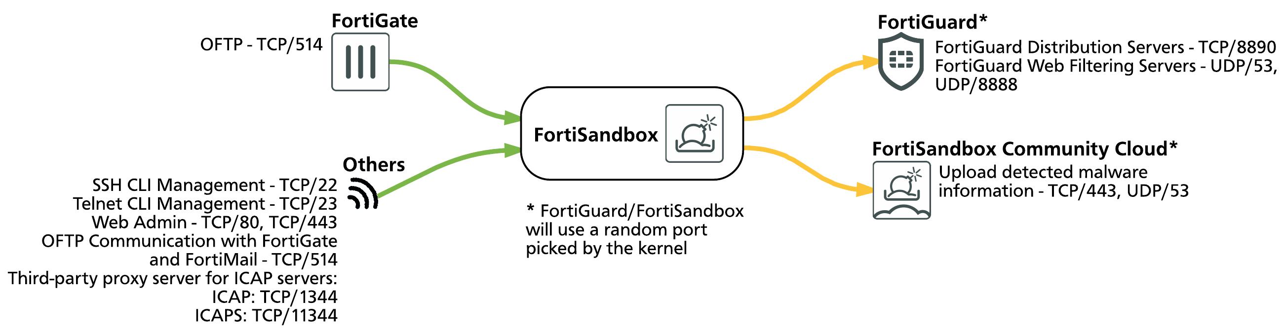 FortiSandbox Open Ports