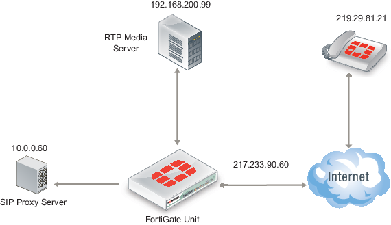 SIP and RTP destination NAT