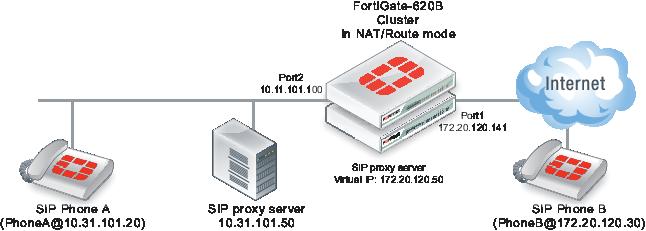 SIP NAT configuration example: destination address