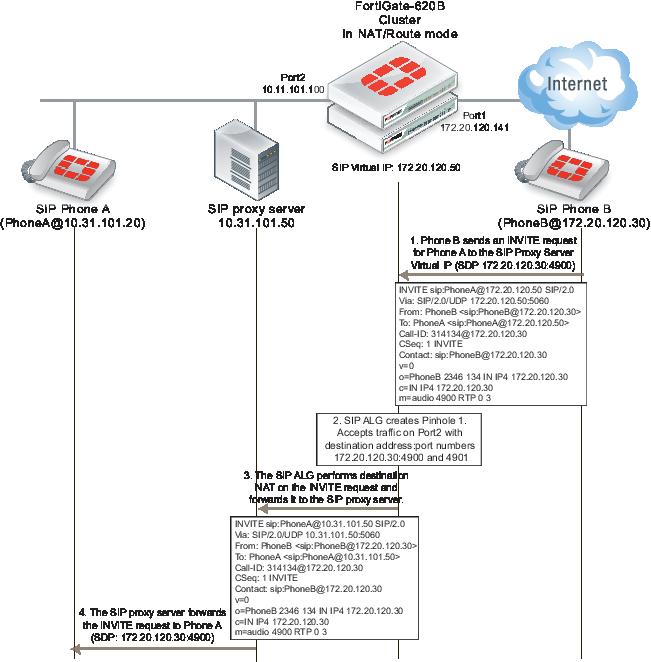 SIP NAT scenario: destination address translation (destination NAT)