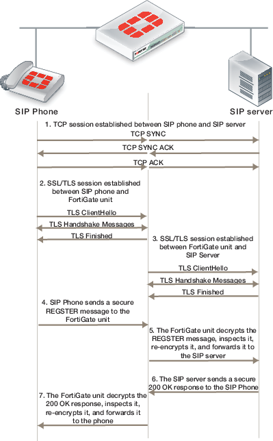 Inspecting SIP over SSL/TLS (secure SIP)