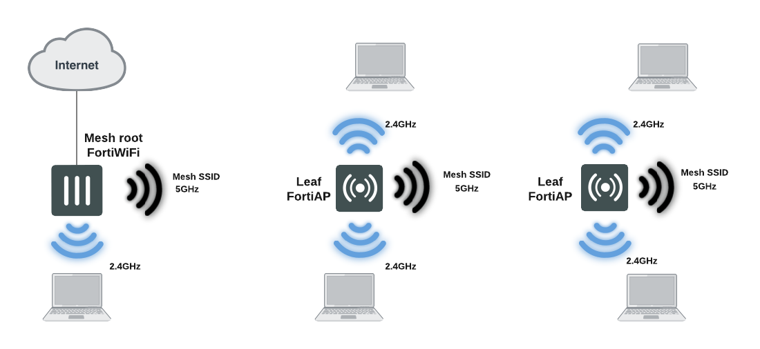 overview of wireless mesh rh help fortinet com