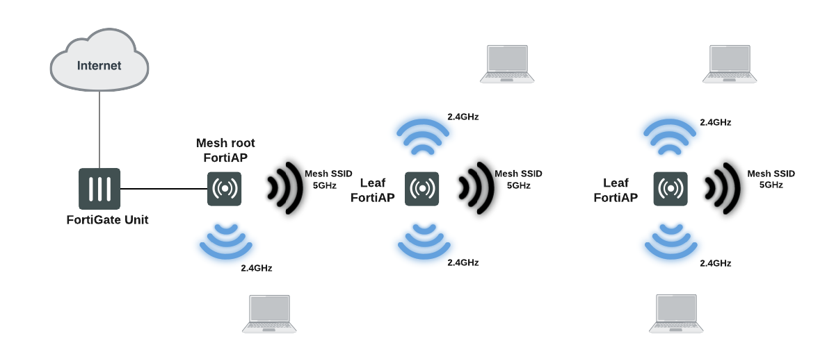 Overview of Wireless Mesh