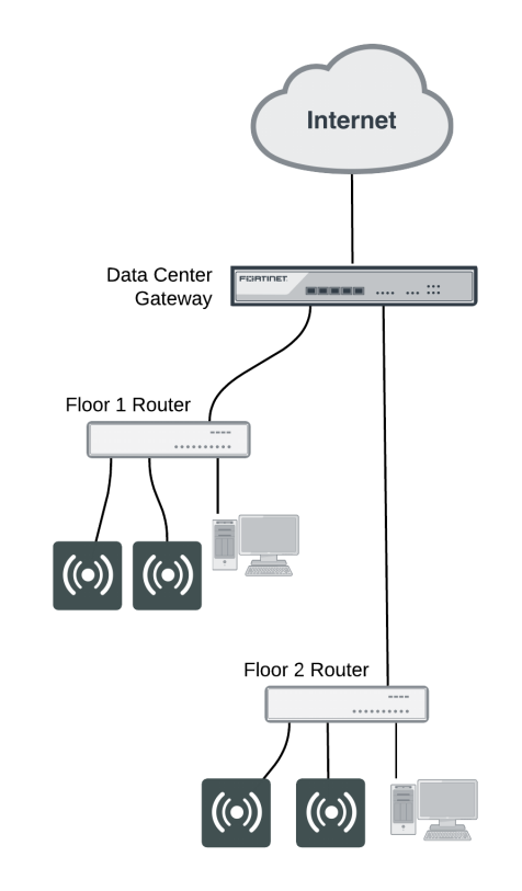 Network topology for managed APs