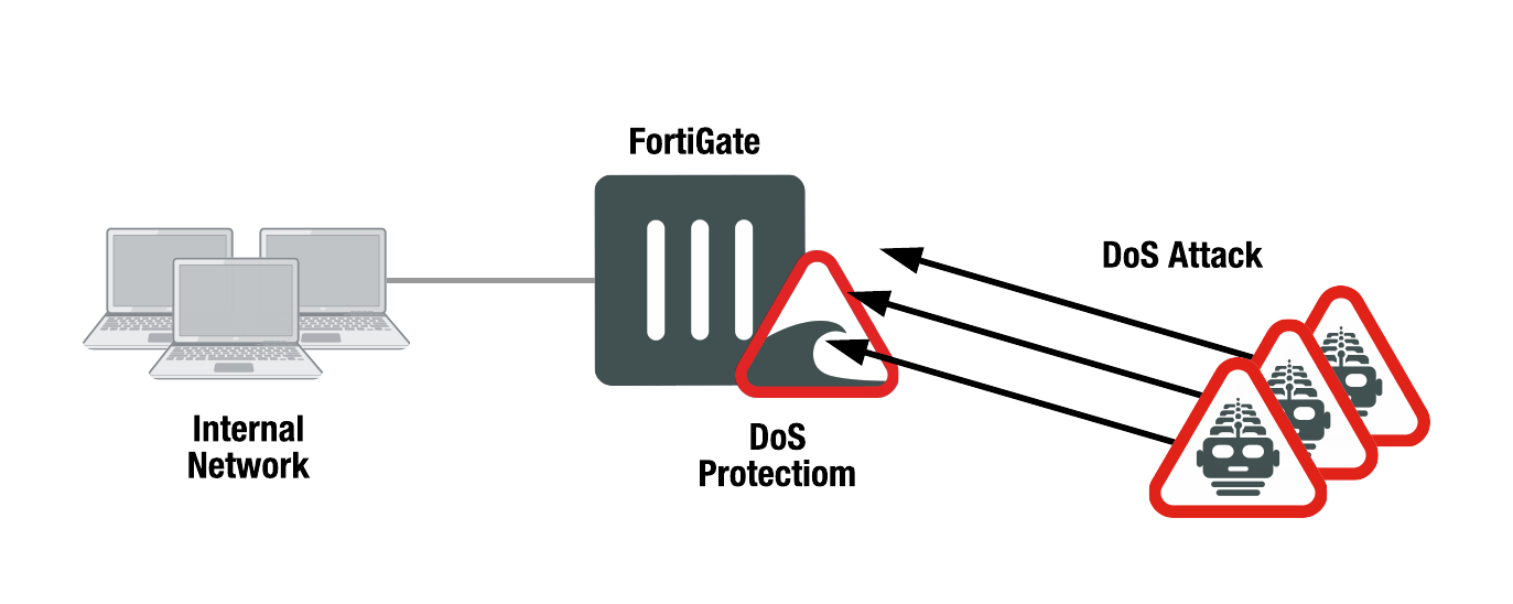 inside fortios denial of service dos protection
