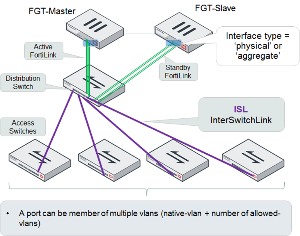 Network Topologies For Managed Fortiswitches Cisco Diagram Design Elements Switches And Hubs Win Ha Mode Fortigates Managing A Fortiswitch Two Tier Topology