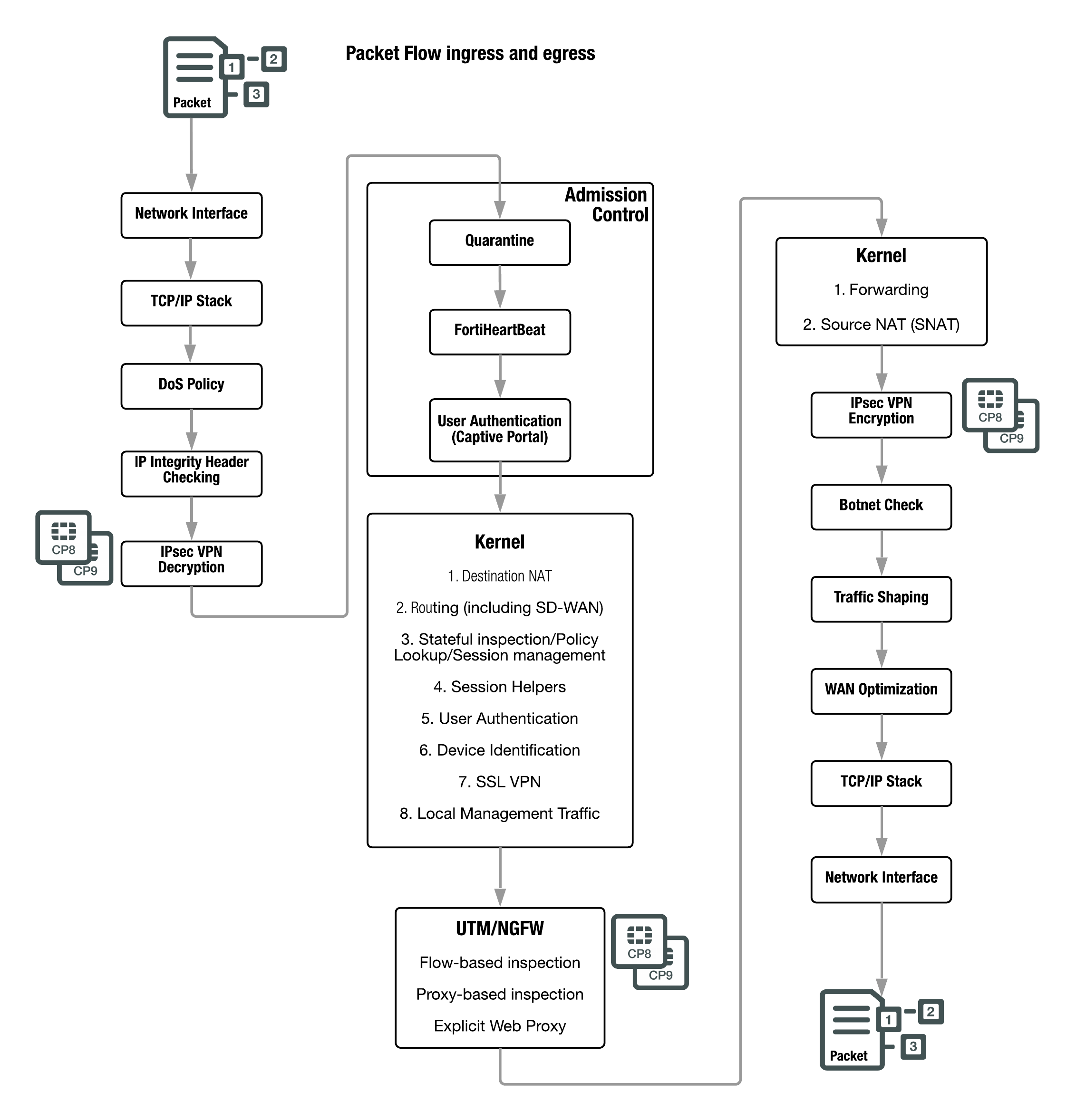 Packet flow ingress and egress: FortiGates without network processor