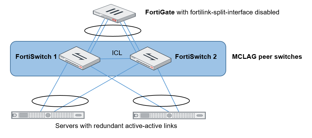 Network topologies for managed FortiSwitches