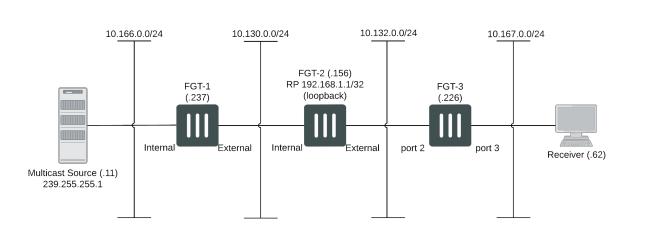 Sparse-mode pim: example.
