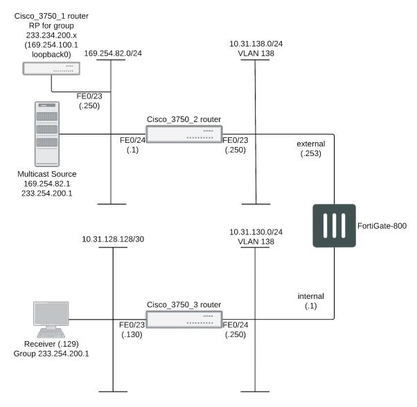 Example FortiGate PIM-SM configuration using a static RP